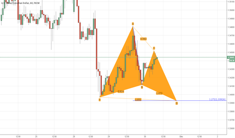 USDCAD: The buttefly formation on usdcad