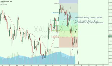 XAUUSD: EMA on Gold