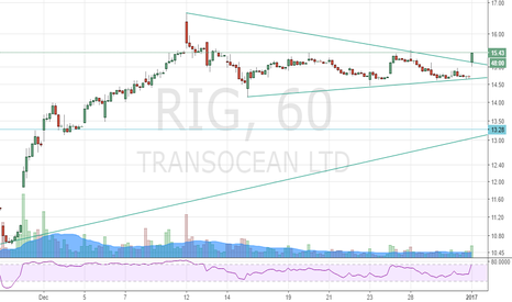 RIG: $RIG Breakout