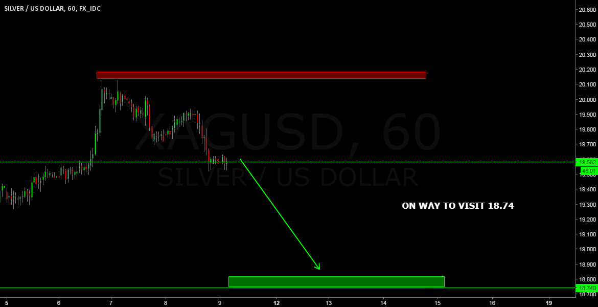XAGUSD SELL SETUP