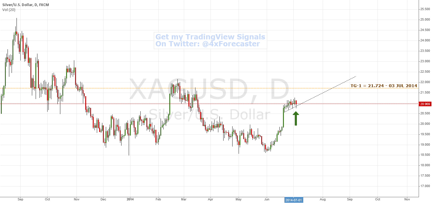 Potential Support At TL And Reversal @21.724 | $XAG $SLV #Silver
