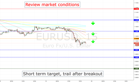 EURUSD: EURUSD SHORT ENTRY LEVELS, CURRENT SESSION + ASIA 1ST HOURS