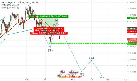 EURUSD: EURUSD on the verge of collapse?(SHORT)