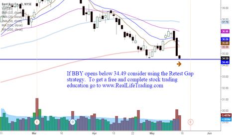 BBY: BBY Day Trade Retest Gap (Brad Reed May18,2015)