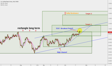 USDCHF: USDCHF - Operating rectangles: buying opportunity ... 3500 !!!