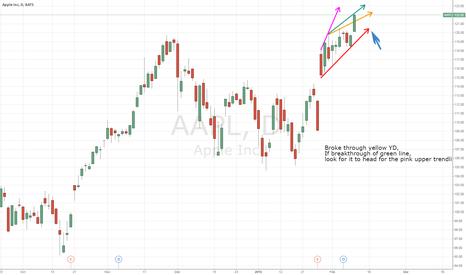 AAPL: Simple Trendlines