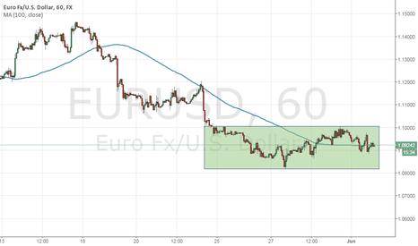 EURUSD: EURUSD ready to bounce back?