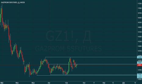 GZ1!: GAZPROM - SELL