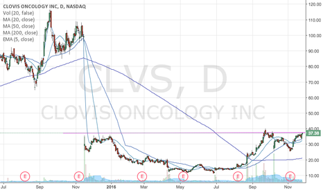CLVS: CLVS Long (C&H Formation b/o possible)