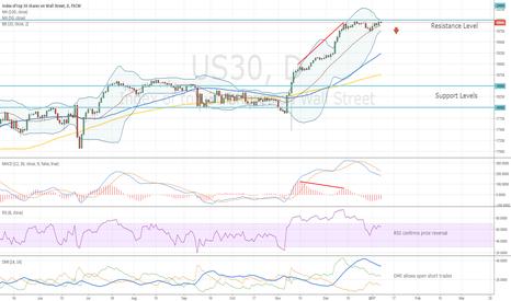 US30: US30 Trading Idea