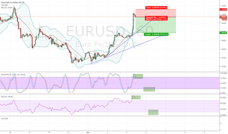 EURUSD: $EUR/USD Short on 60 min (overbought RSI + Stocastics)