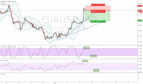 EURUSD: $EUR/USD Short on 60 min (overbought RSI + Stocastics)