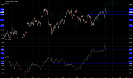 EURUSD: Bund Euro