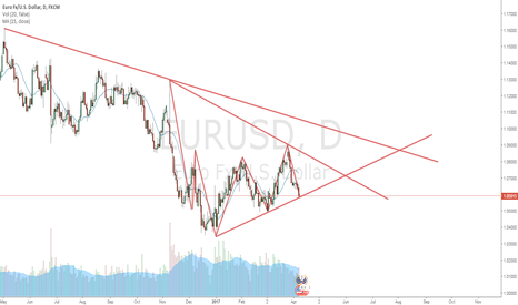 EURUSD: An uptrend?