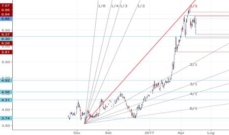 TGYM: Trading nel range