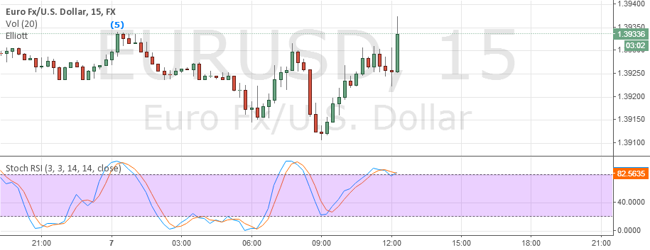 EURUSD: NEED TO WAIT FOR SUPPORT OR BREAKDOWN