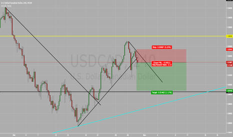 USDCAD: USD/CAD SELL SELL SELL !!