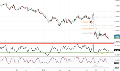 GBPUSD: Time to cover GBP shorts for long pivot: target 1.3640