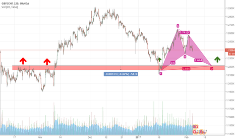 GBPCHF: gbp/chf bat pattern and support