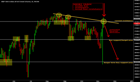 SPX500: S&P 500 short trade