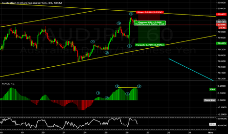 AUDJPY: AUDJPY 1hr short idea