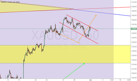 XAUUSD: XAUUSAD Predication Still Valid