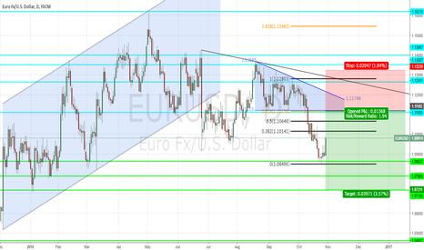 EURUSD: EUR/USD NEXT WEEK SHORT SETUP