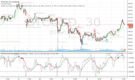 BTCUSD: Dow breached 20K on flaky foundation, long on crypto