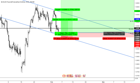 GBPCAD: Position for monthly trade GbpCad.