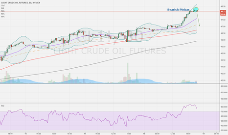 CL1!: Oil Overbought