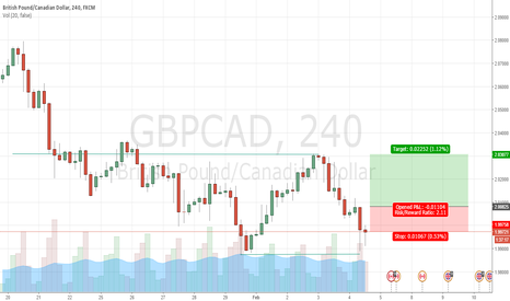GBPCAD: LONG ON GBPCAD