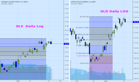 GLD: Getting a correcion in precious metals and metal miners?
