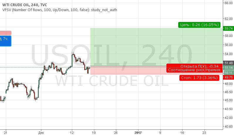 USOIL Buy отложка