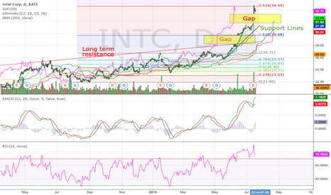 INTC: Intel Corp Daily (19.07.2014) Technical Analysis Training