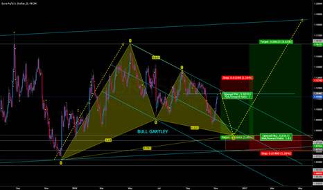 EURUSD: EURUSD SHORT TO BULL GARTLEY???