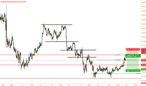 AUDJPY: Fibonacci inversion