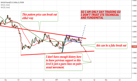 GBPUSD: GBPUSD just Day trading