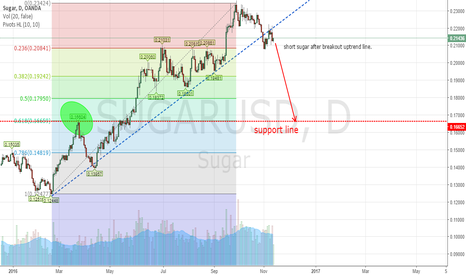 SUGARUSD: Short Sugar after uptrend support line breached