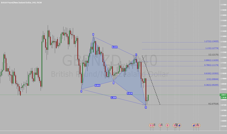 GBPNZD: Butterfly pattern on the GBPNZD 4hour