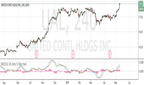 UAL: Close trade