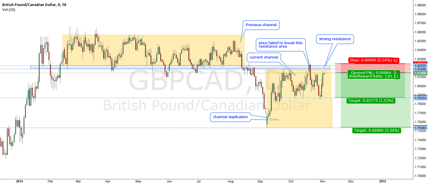 GBPCAD-moving within a channel again