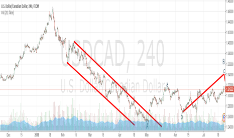 USDCAD: USD/CAD(WAIT FOR LONG SELL)