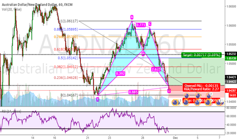 AUDNZD: Bullish Bat Pattern