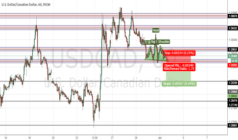 USDCAD: USDCAD potential BREAKOUT