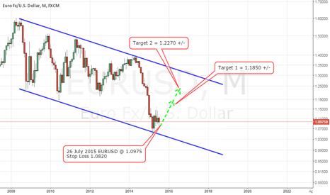 EURUSD: Euro Long Term Bullish for 1.1850