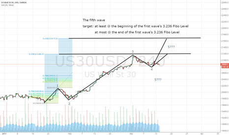 US30USD: The fifth wave of US30