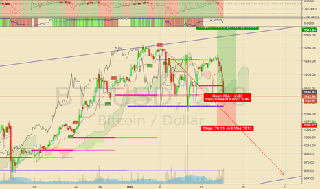 BTCUSD: Buy whenever alste appears (Mar 16, 2017)