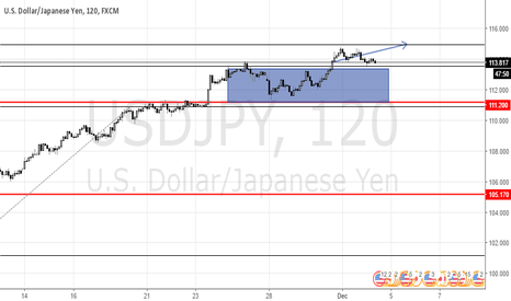 USDJPY: Trading using two pivots: Forex - USD/JPY, medium term analysis