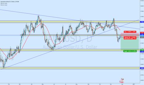 AUDUSD: AUD/USD - Short on the pullback
