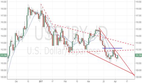 USDJPY: USD/JPY – Potential double bottom, trend reversal above 112.20